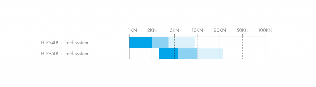 HepcoMotion - Load Diagram | HDRT Tracks