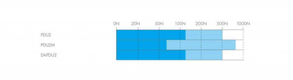 HepcoMotion - Load Diagram | PDU2 DAPDU