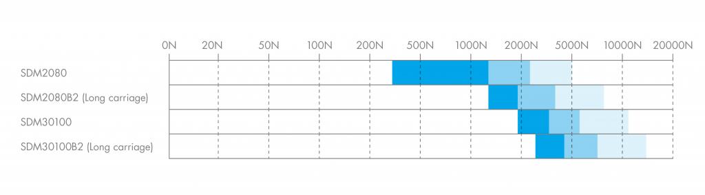 HepcoMotion - Load Diagram   SDM
