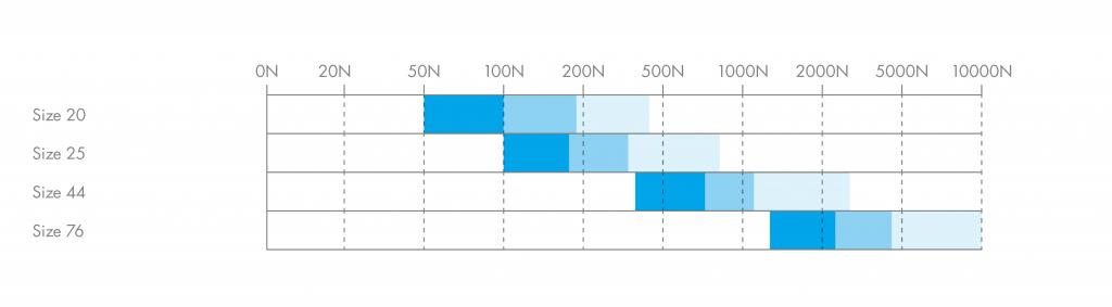 HepcoMotion - Load Diagram | Simple Select