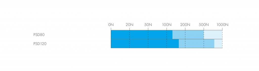 HepcoMotion - Load Diagram | PSD